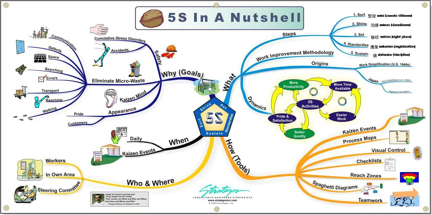 5s mind map quality amp continuous improvement visuals