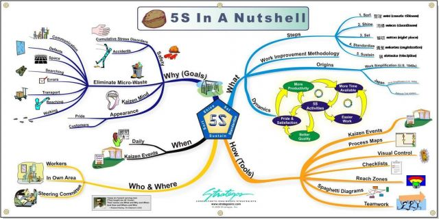 5S Mind Map