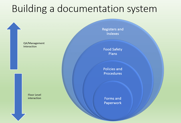SQF from Scratch: 2.2.1 Food Safety Management System, 2.2.2 Document Control, 2.2.3 Records