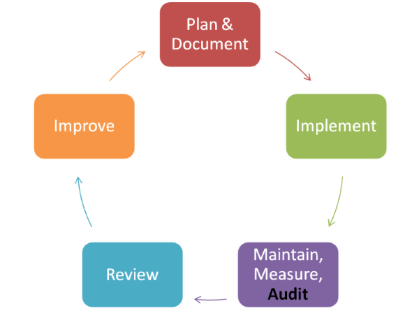 internal quality audit procedure pdf