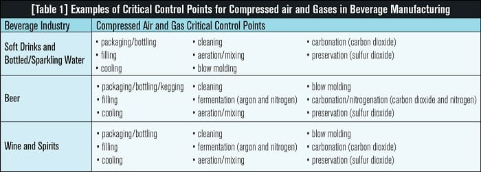 The Importance of Compressed Air and Gas Testing to Beverage